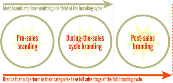 The Three Phases of Branding for Business Success