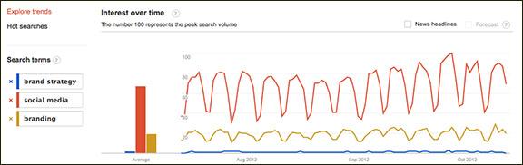 Google Exposes Branding Weakness