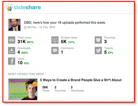 Slideshare Social Media Stats for Brand Expert David Brier