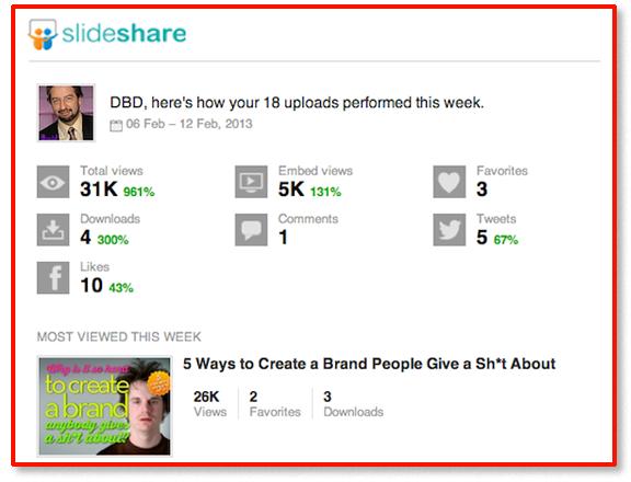 Slideshare Social Media Stats for Brand Expert David Brier