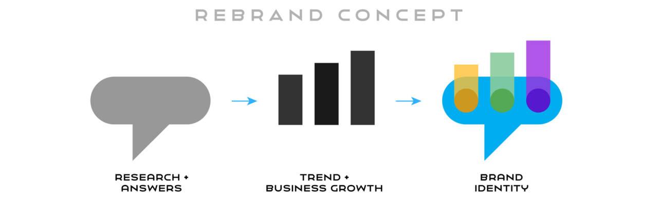 Branding for The Customer