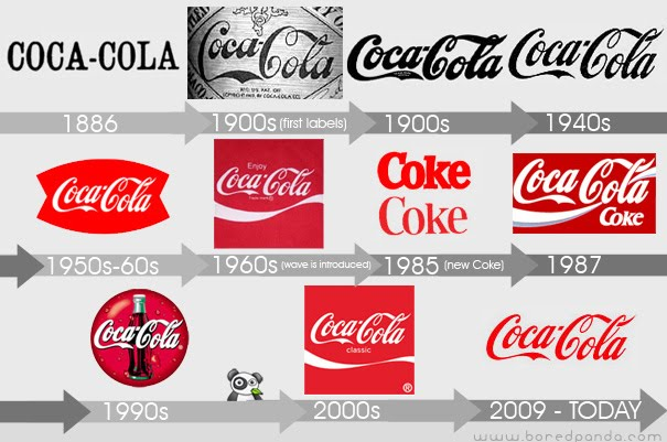Coca-Cola logo evolution