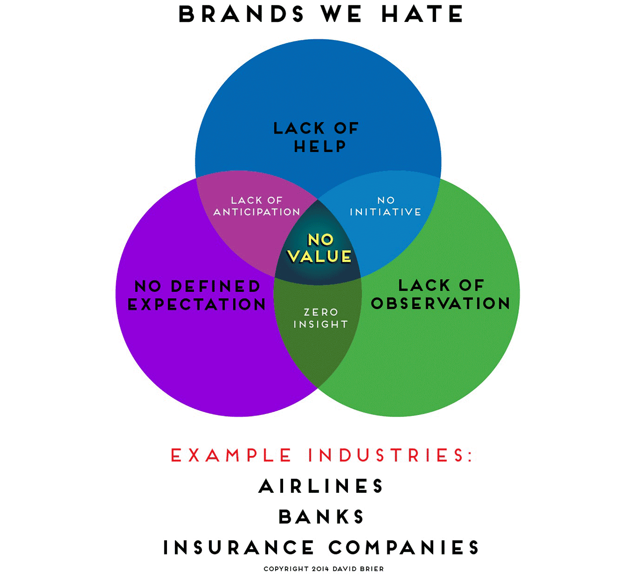 brands we love vs. brands we hate