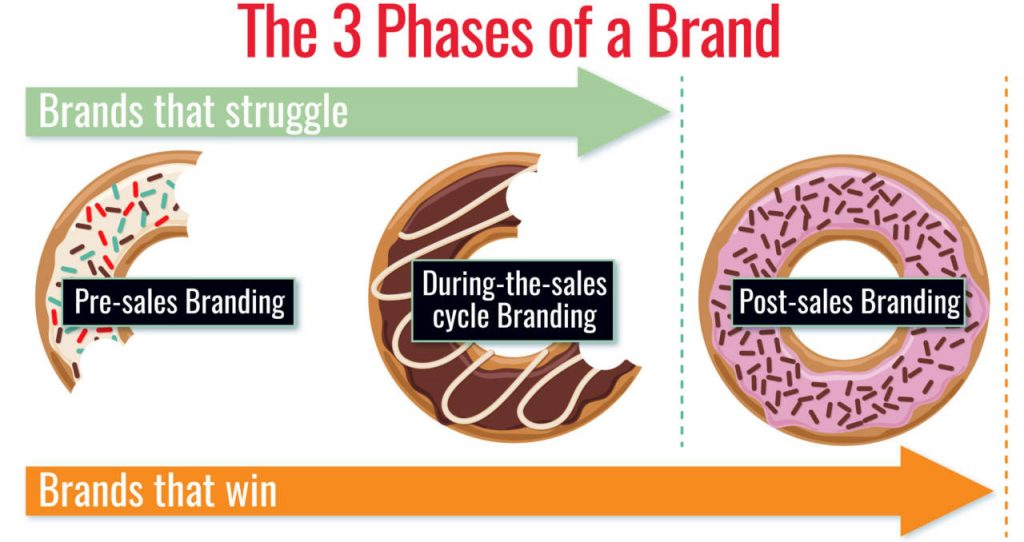 Your Brand's Strategy with David Brier