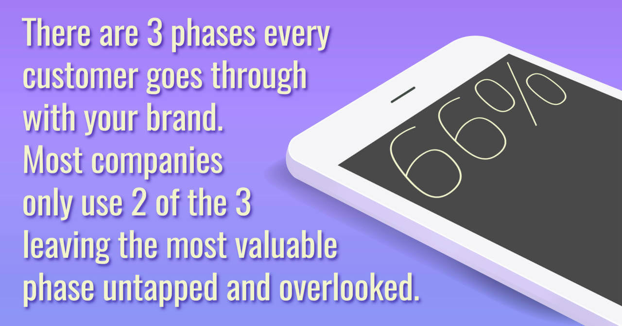 Brand's Strategy in 3 Phases