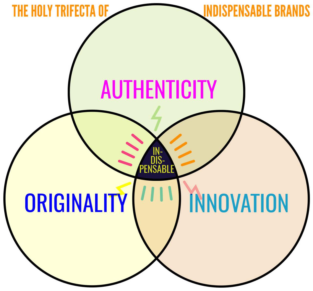 Is your brand dispensable by David Brier