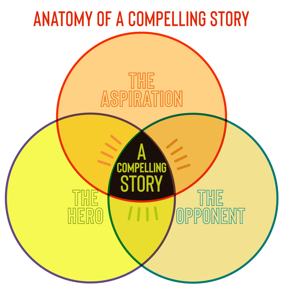 The Lousy Pitch versus a Compelling Story