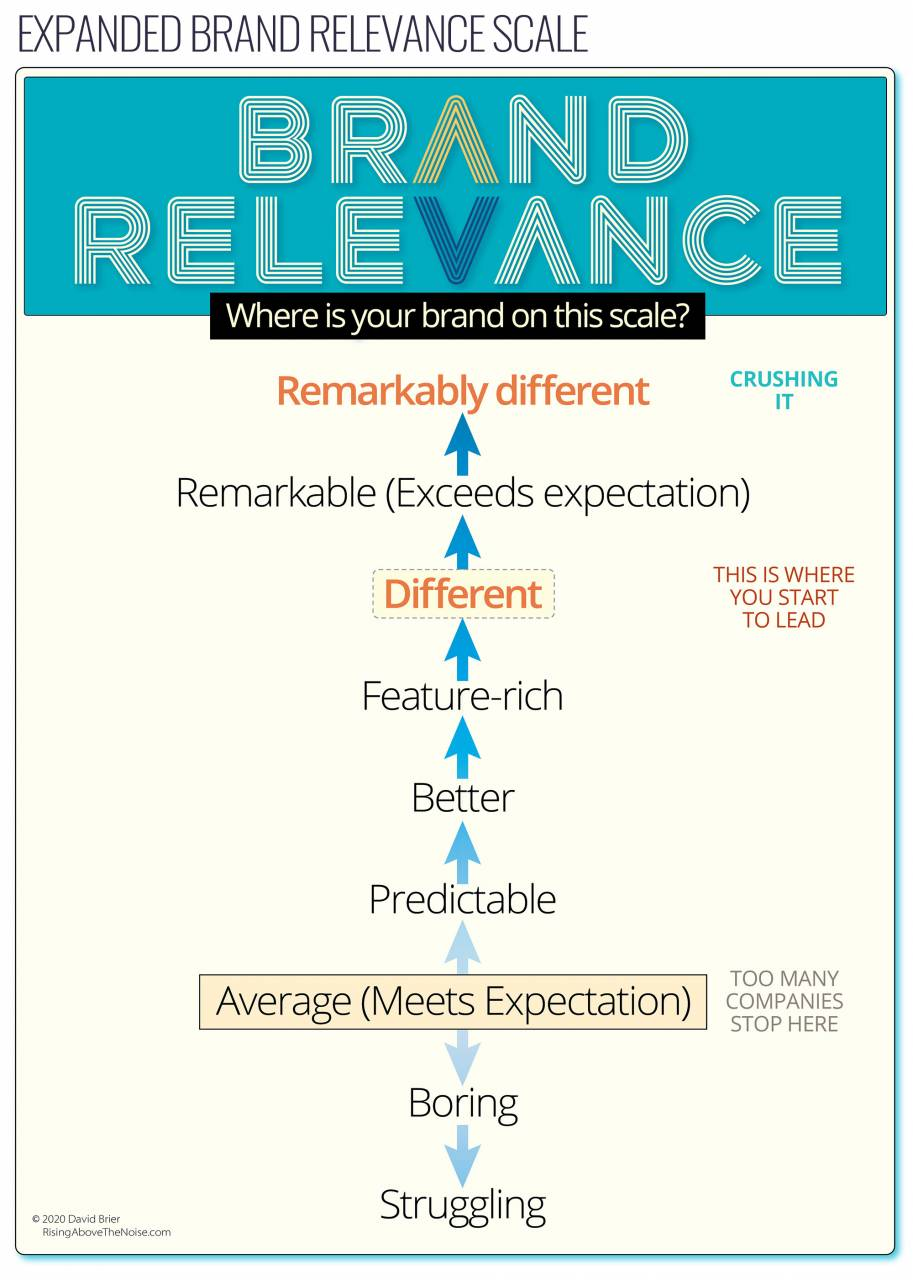 Brand Relevance Expanded by David Brier