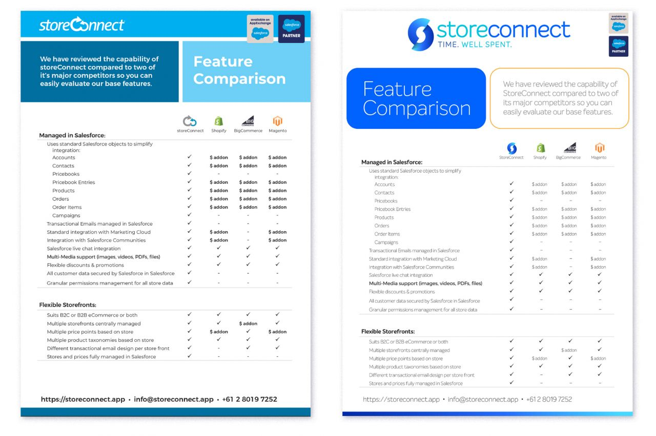 Before and after comparison of sales literature
