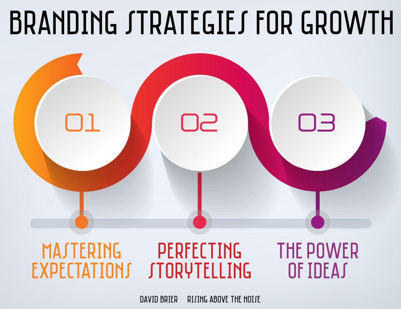 Branding Strategies for 2021